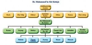 Hz. Muhammed'in (sav) Soy Ağacı